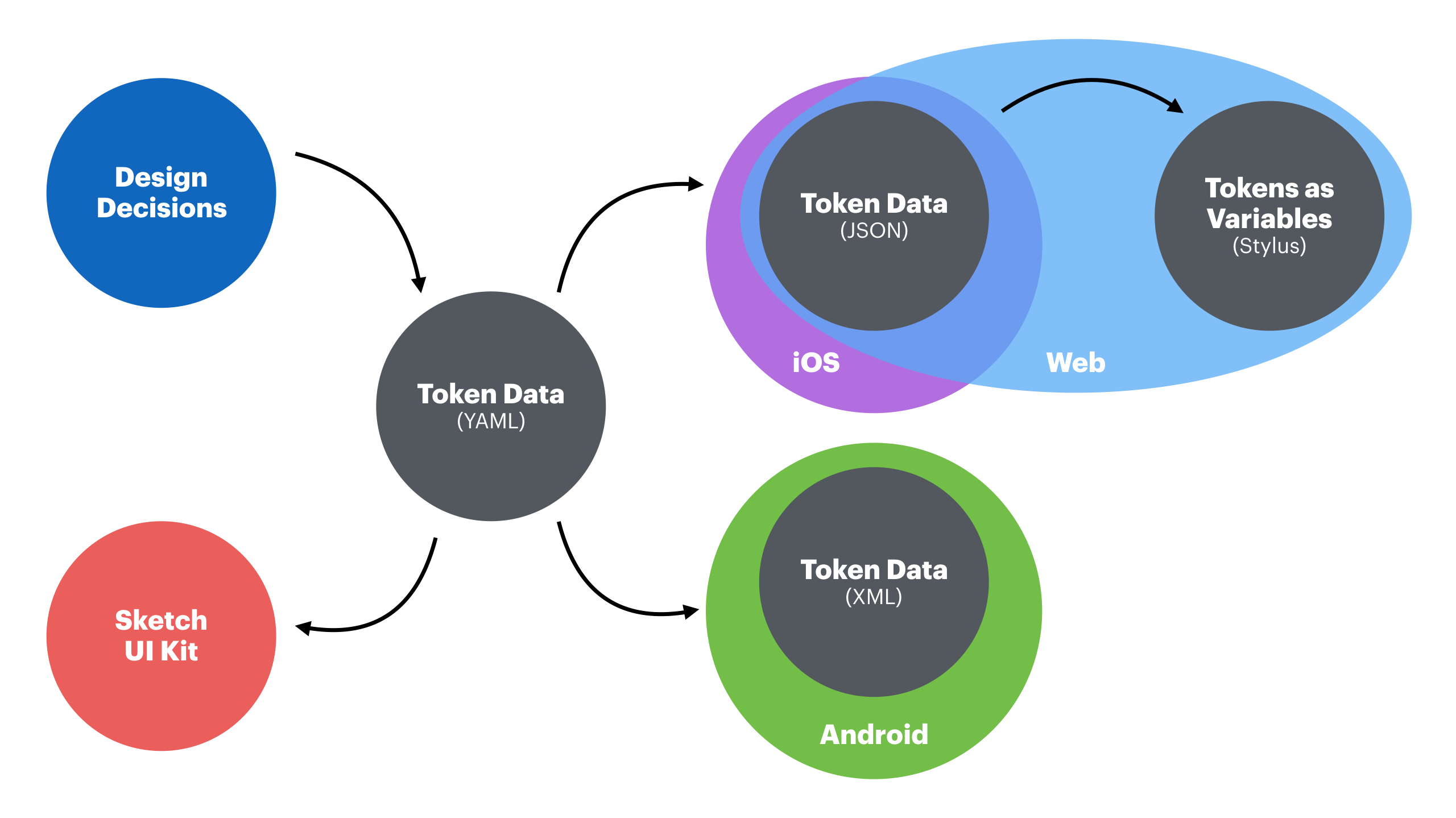 An illustration of tokens powering all of our products and platforms.